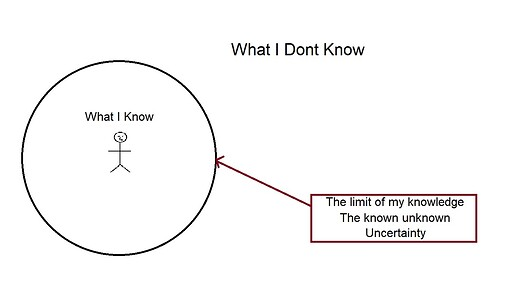 whatiknow