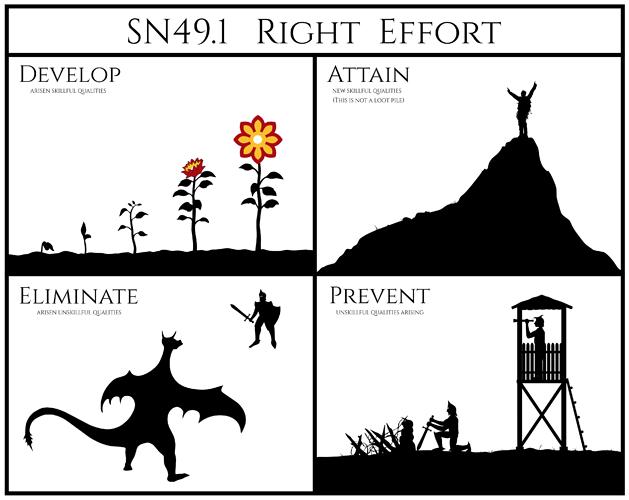 Right effort